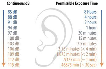 Continuous dB permissible exposure time
