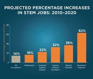 Stem jobs projection