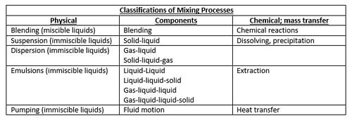 Classification of Mixing Processes