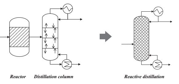 What is Process Intensification & When Is It Appropriate