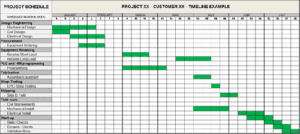 An example of FEL Project Planning